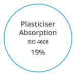 VYNOVA S5902 Plasticiser Absorption ISO 4608 19 percent