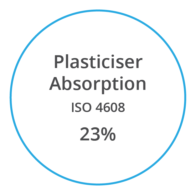 VYNOVA S6502 Plasticiser Absorption ISO 4608 23 percent