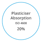 VYNOVA S6806 Plasticiser Absorption ISO 4608 twenty percent