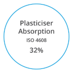VYNOVA S7102 Plasticiser Absorption ISO 4608 32 percent
